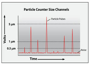 Sinyal Particle Count